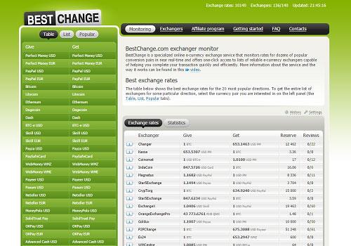 Где найти лучшую возможность перевода с карты Приват24 на Binance Coin (BNB)